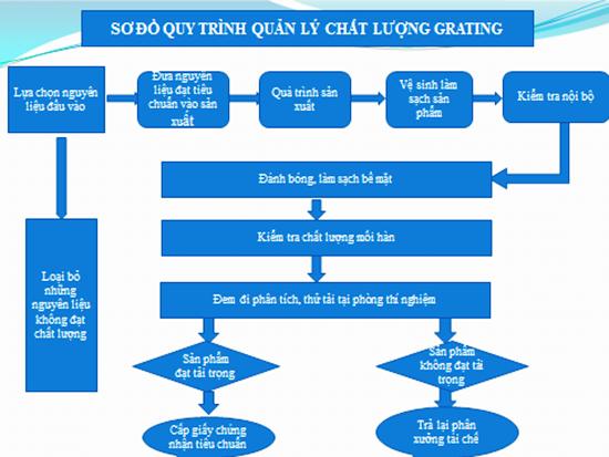 Quy trình quản lý chất lượng Grating